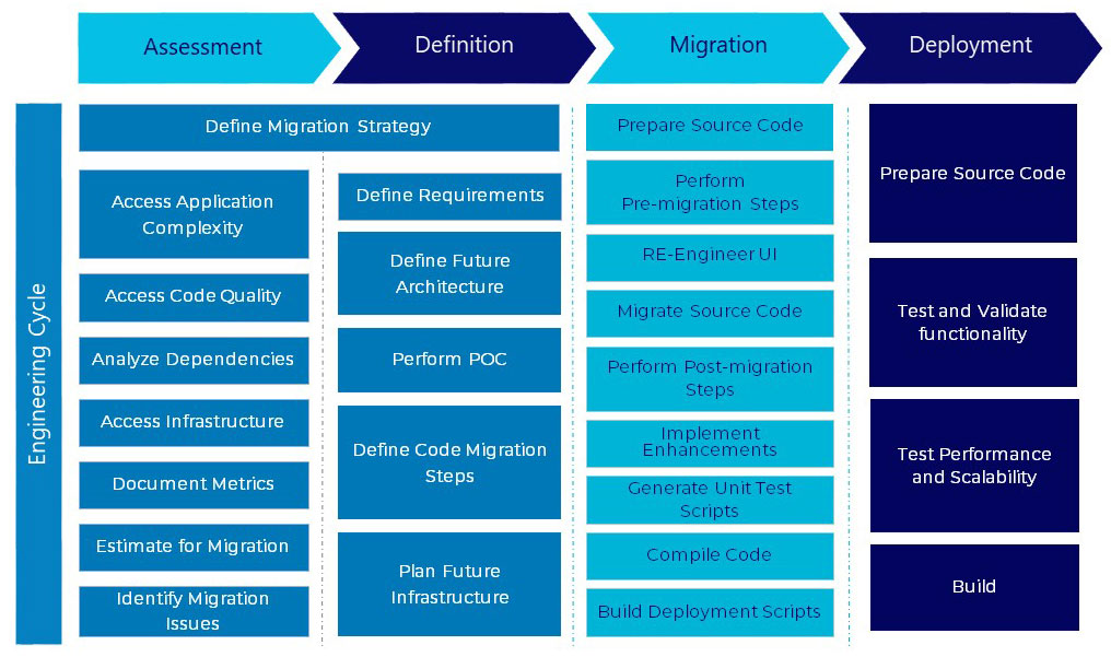 Legacy Application Migration