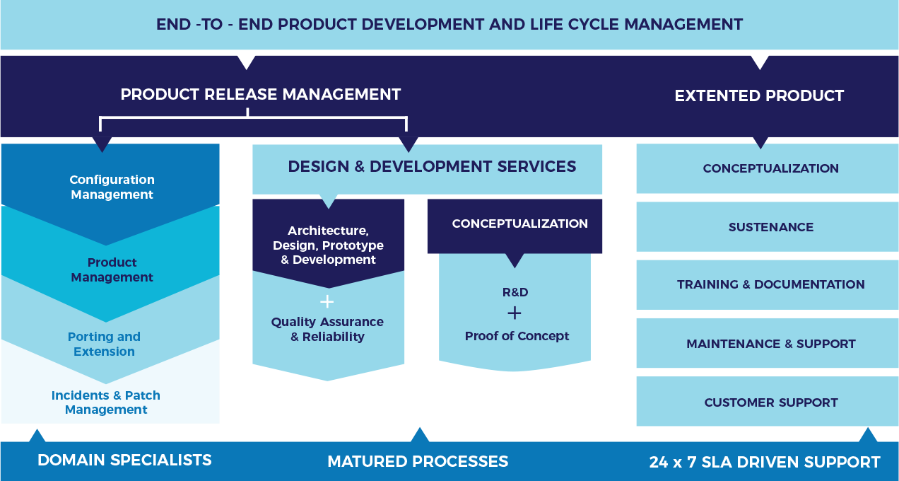 Product Development Lifecycle Framework