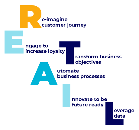 Digital Retail Solutions