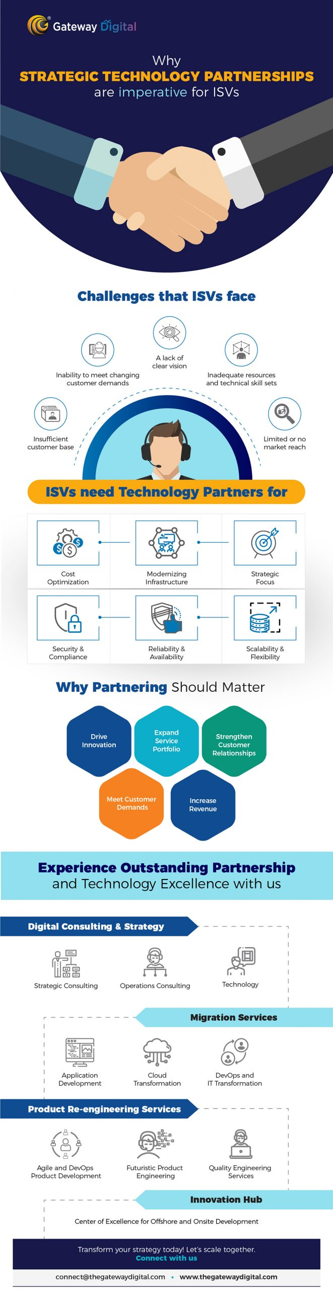 digital transformation for ISVs