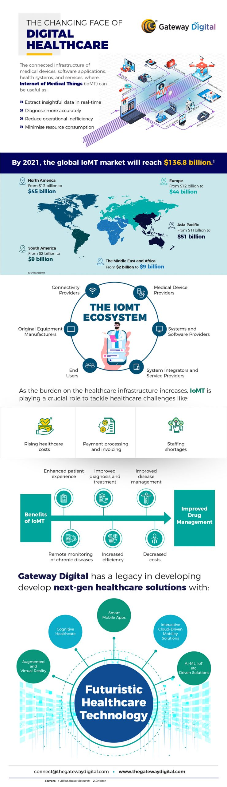 infographic digital transformation in healthcare