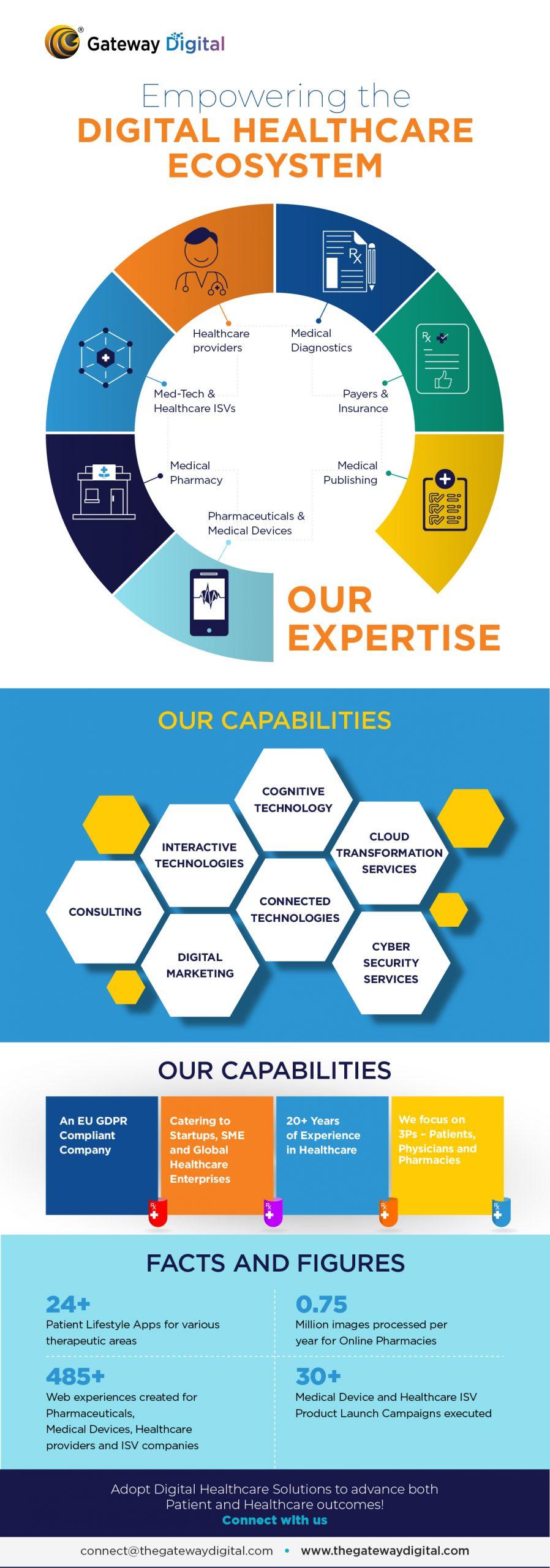 empowering digital healthcare ecosystem