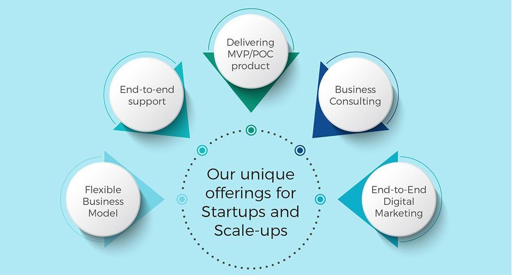 enterprise startup solutions